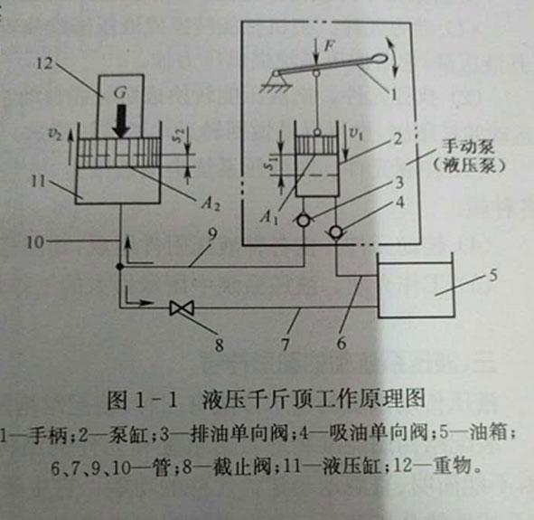 液压传动的工作原理:以液压千斤顶为例来说明液压传动的工作原理-如图